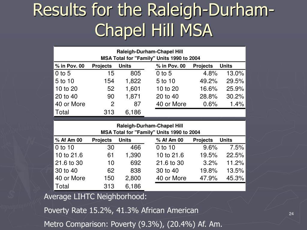 Results for the Raleigh-Durham-