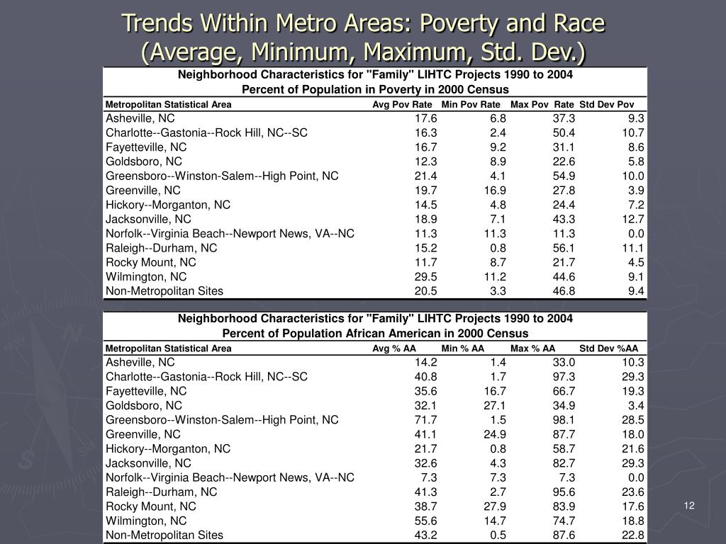 Trends Within Metro Areas: Poverty and Race