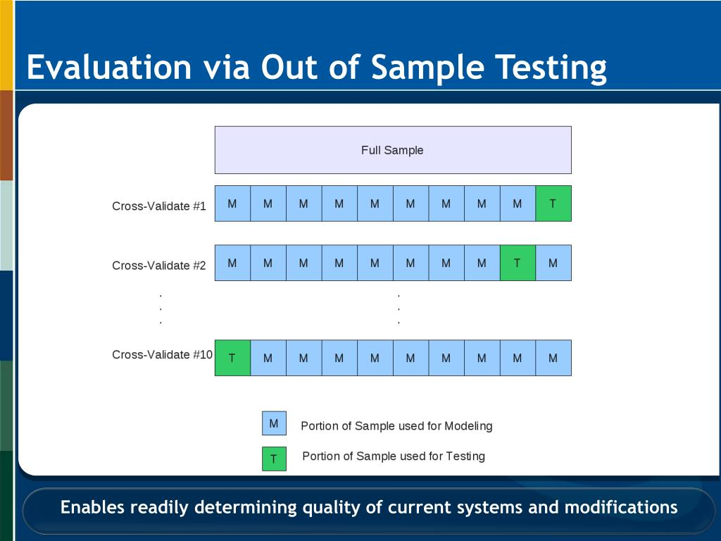 Evaluation via Out of Sample Testing