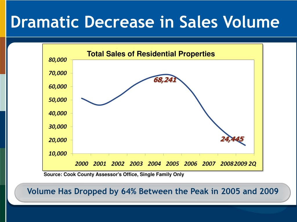 Volume Has Dropped by 64% Between the Peak in 2005 and 2009
