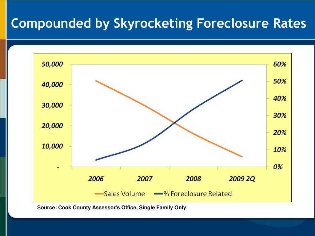 Compounded by Skyrocketing Foreclosure Rates