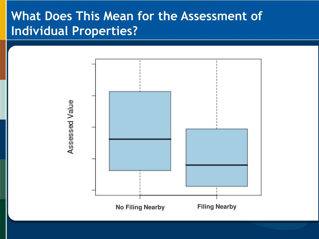What Does This Mean for the Assessment of Individual Properties?