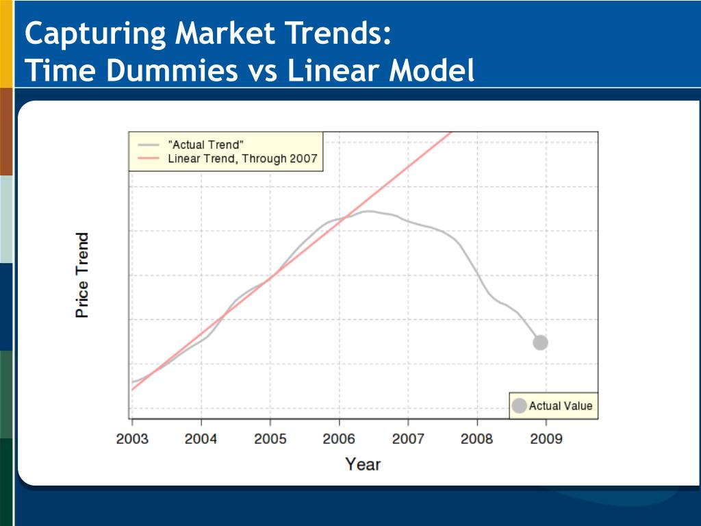 Capturing Market Trends: