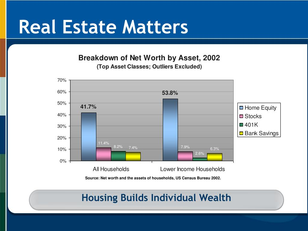 Housing Builds Individual Wealth