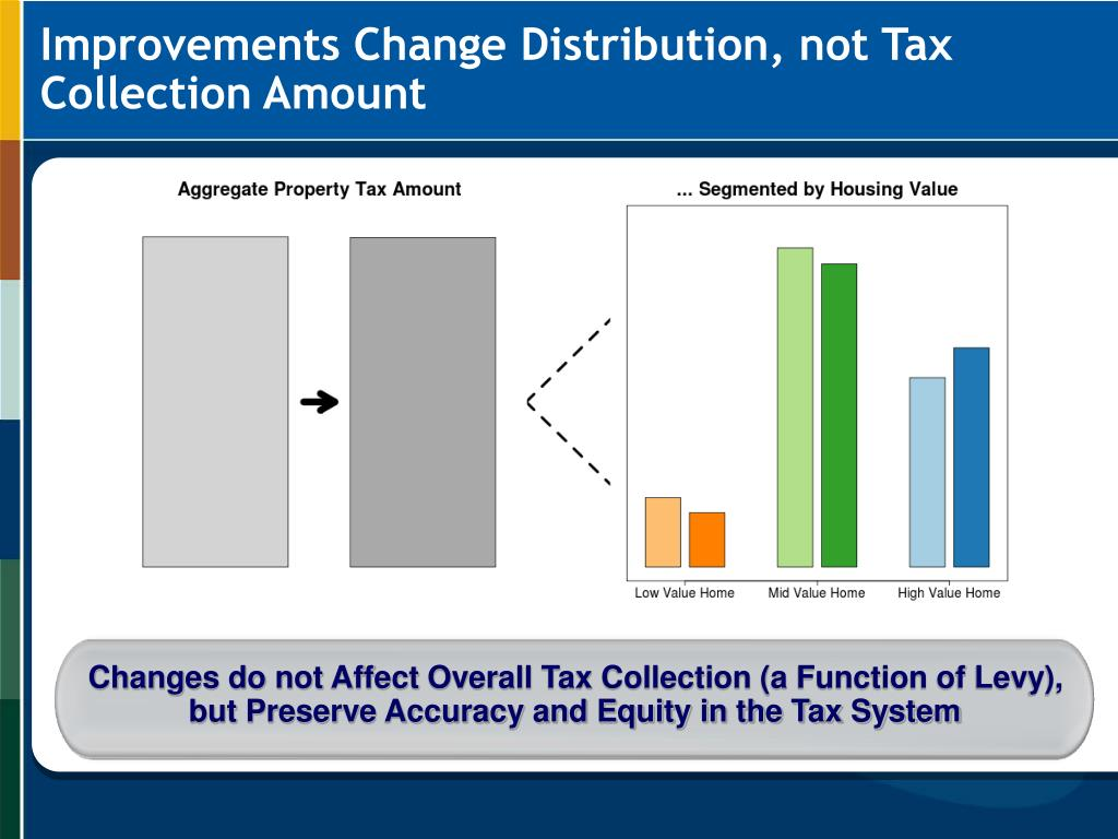 Changes do not Affect Overall Tax Collection (a Function of Levy), but Preserve Accuracy and Equity in the Tax System