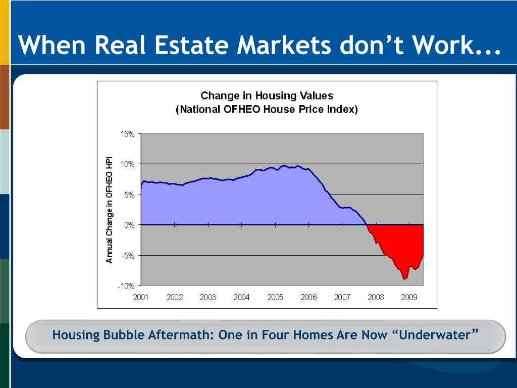 "Housing Bubble Aftermath: One in Four Homes Are Now ""Underwater"