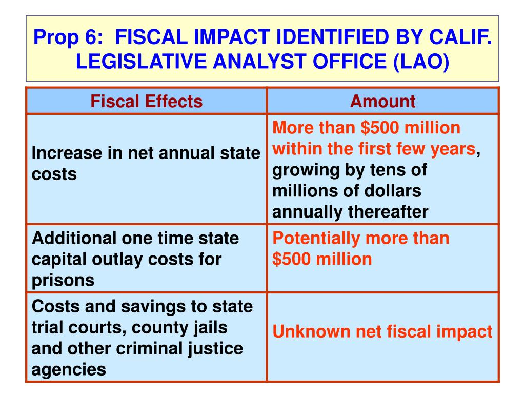 Prop 6:  FISCAL IMPACT IDENTIFIED BY CALIF. LEGISLATIVE ANALYST OFFICE (LAO)