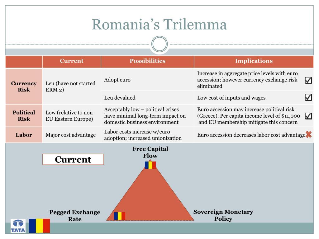 Romania's Trilemma