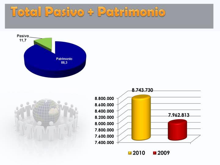 Total Pasivo + Patrimonio