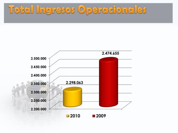 Total Ingresos Operacionales