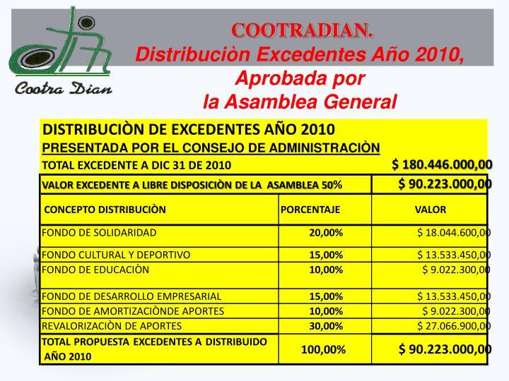 DISTRIBUCIÒN DE EXCEDENTES AÑO 2010