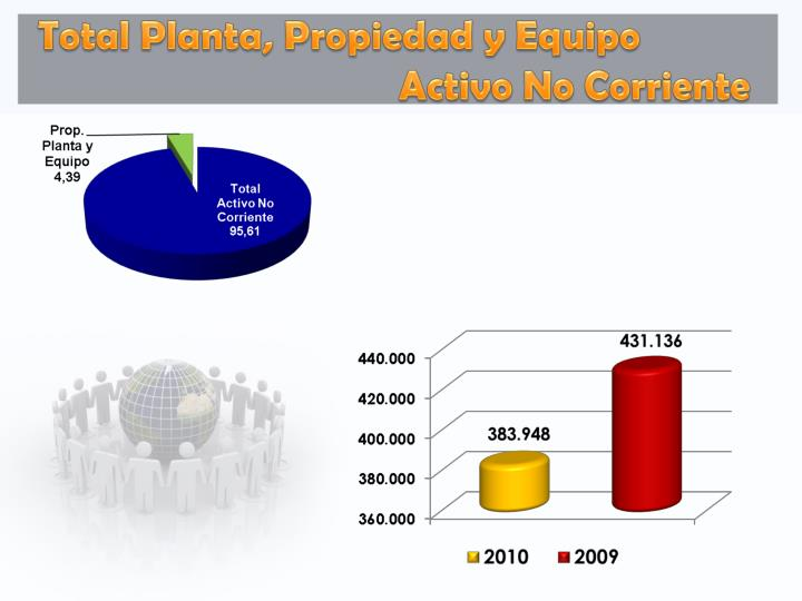 Total Planta, Propiedad y Equipo