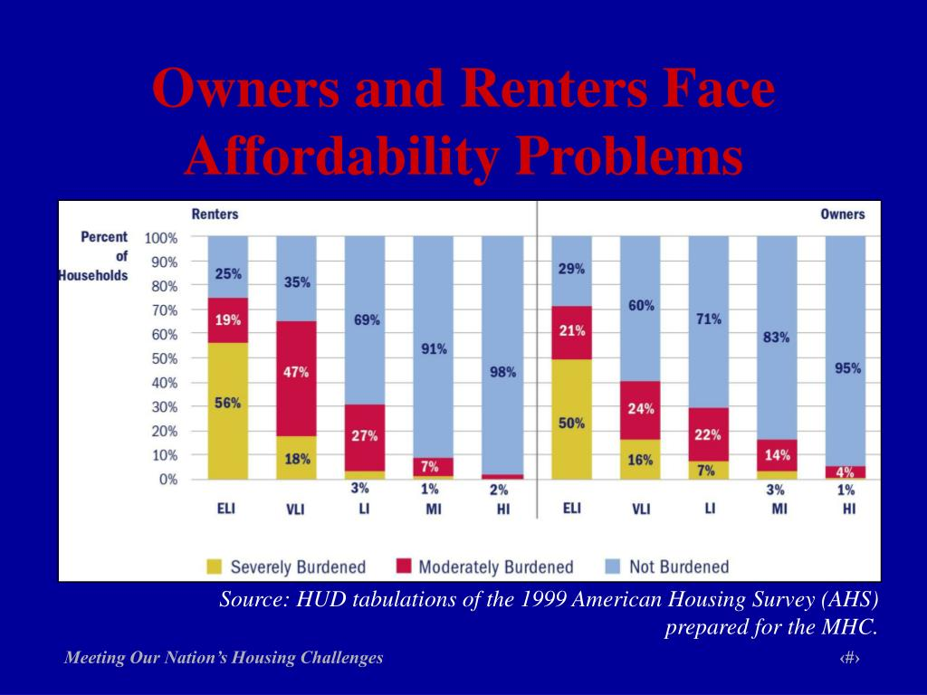Owners and Renters Face Affordability Problems