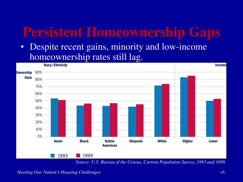 Persistent Homeownership Gaps