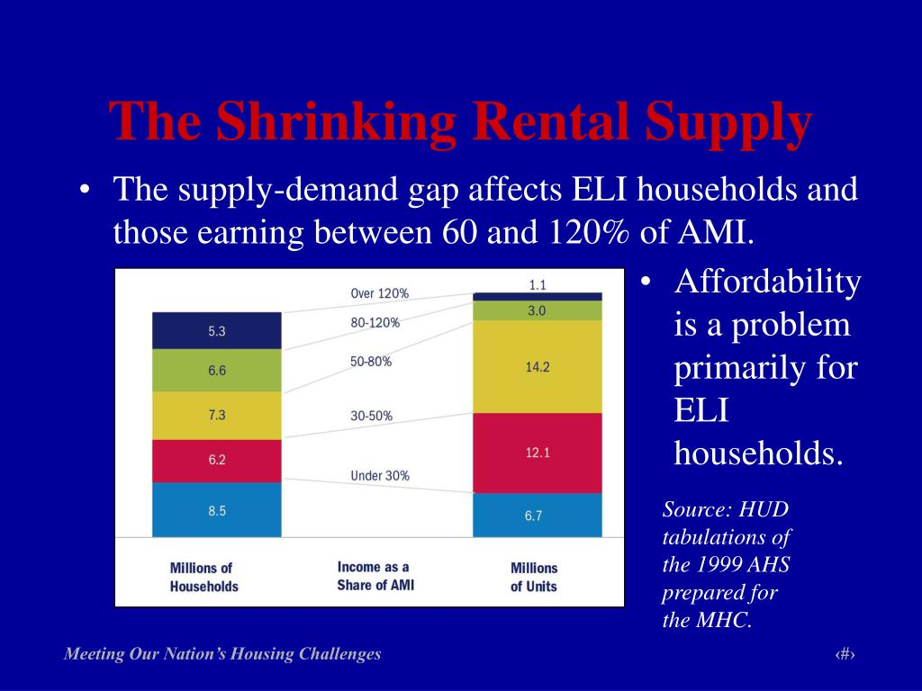 The Shrinking Rental Supply