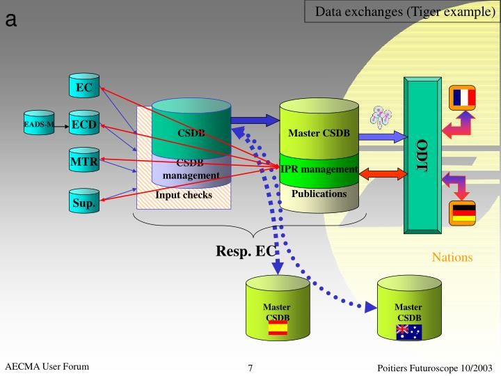 Data exchanges (Tiger example)