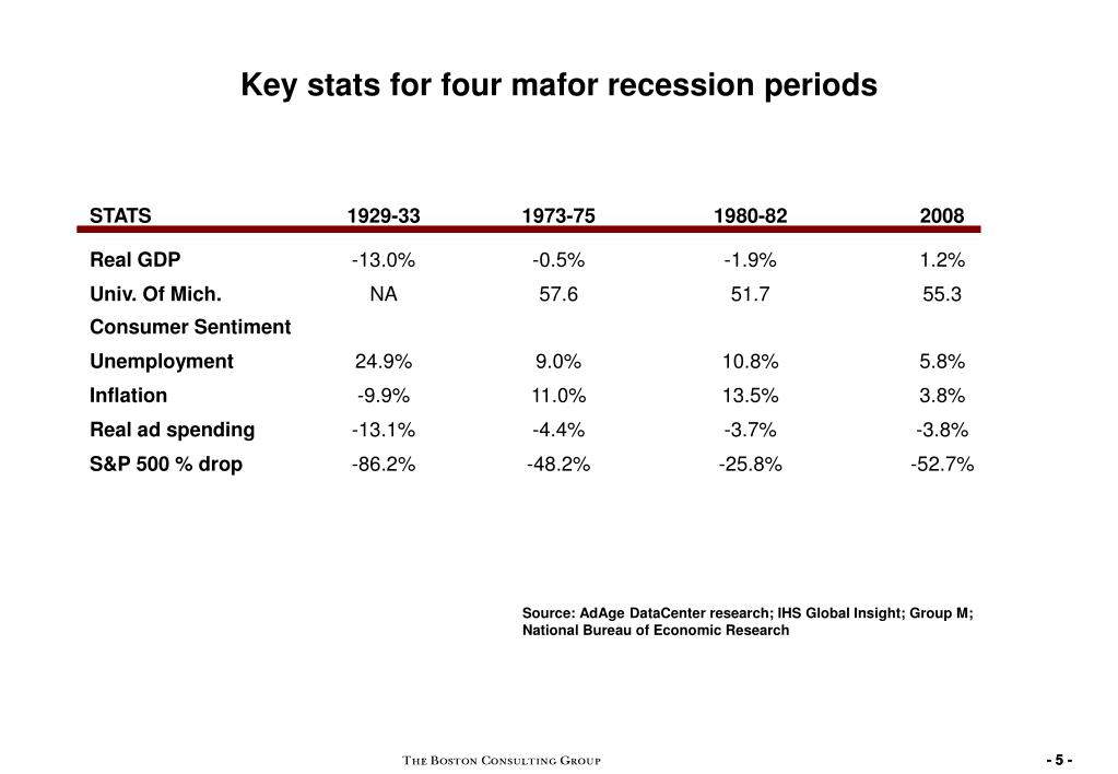 Key stats for four mafor recession periods