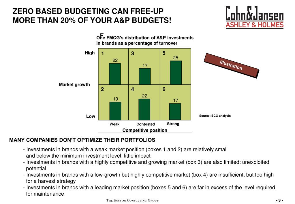 ZERO BASED BUDGETING CAN FREE-UP MORE THAN 20% OF YOUR A&P BUDGETS!