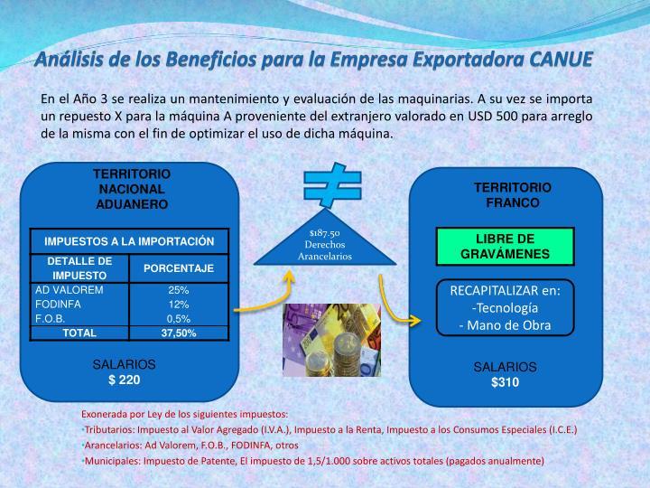 Análisis de los Beneficios para la Empresa Exportadora CANUE