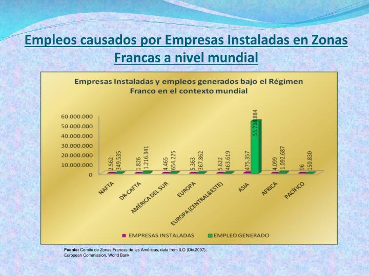 Empleos causados por Empresas Instaladas en Zonas Francas a nivel mundial