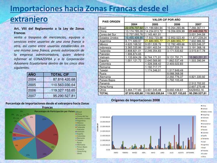 Importaciones hacia Zonas Francas desde el extranjero