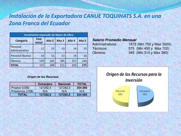 Instalación de la Exportadora CANUE TOQUIHATS S.A. en una Zona Franca del Ecuador