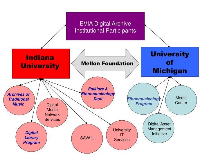 EVIA Digital Archive Institutional Participants