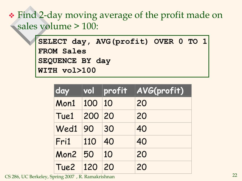 SELECT day, AVG(profit) OVER 0 TO 1