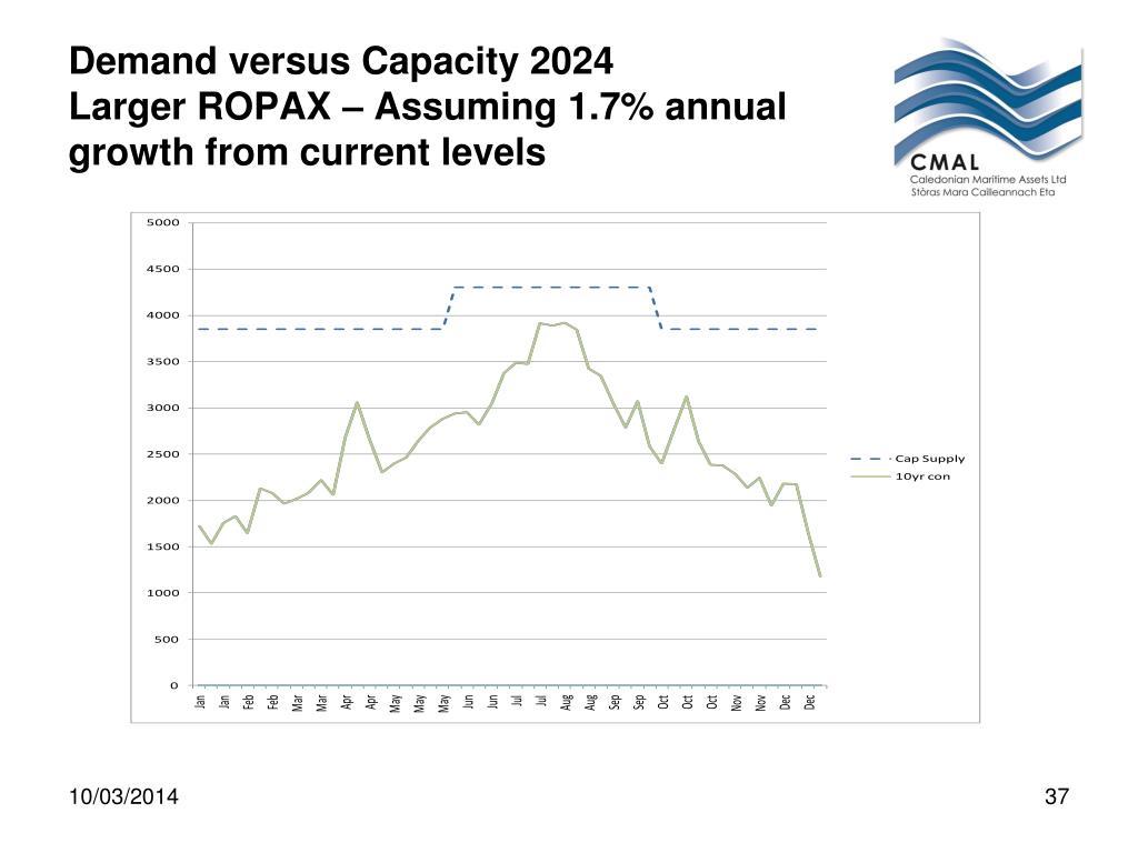 Demand versus Capacity 2024