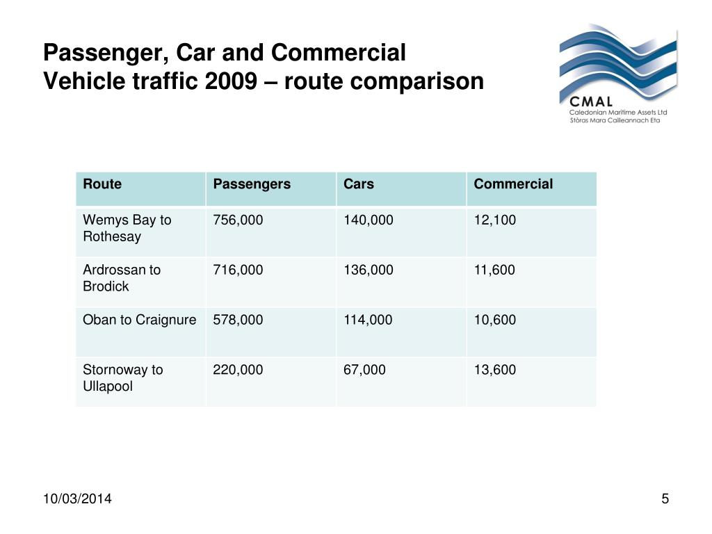 Passenger, Car and Commercial