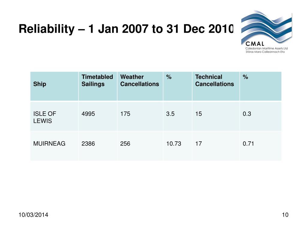 Reliability – 1 Jan 2007 to 31 Dec 2010