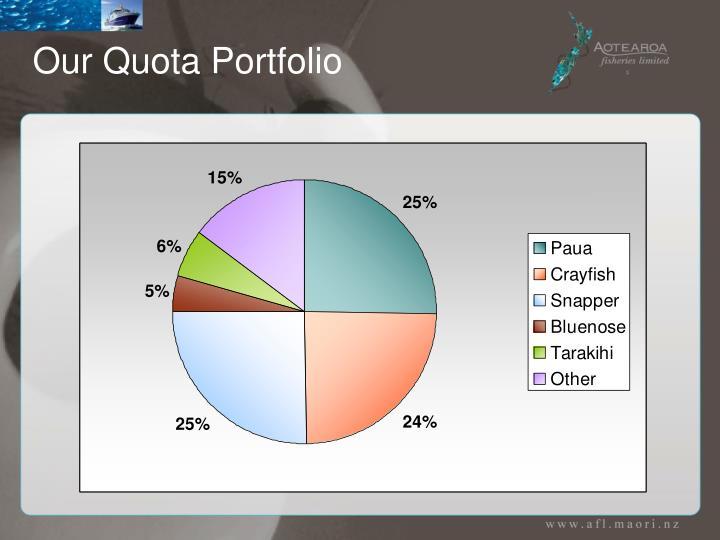 Our Quota Portfolio