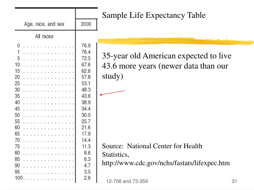Sample Life Expectancy Table