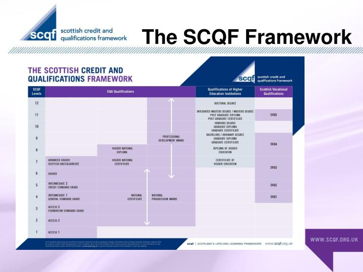 The SCQF Framework