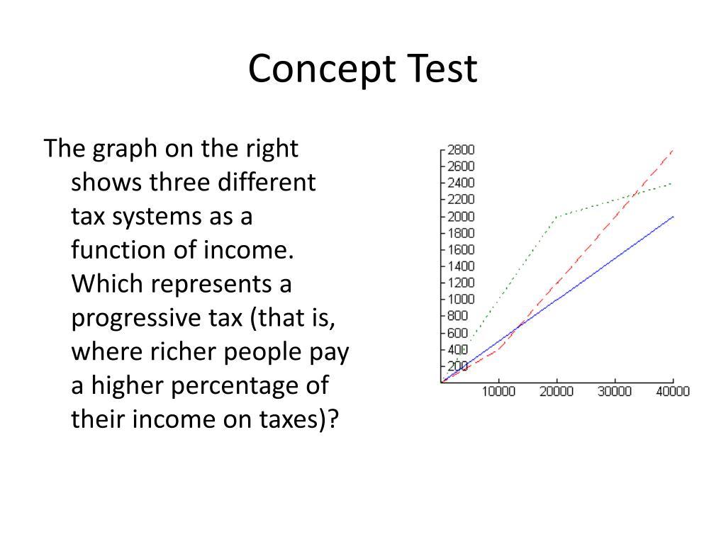 Concept Test