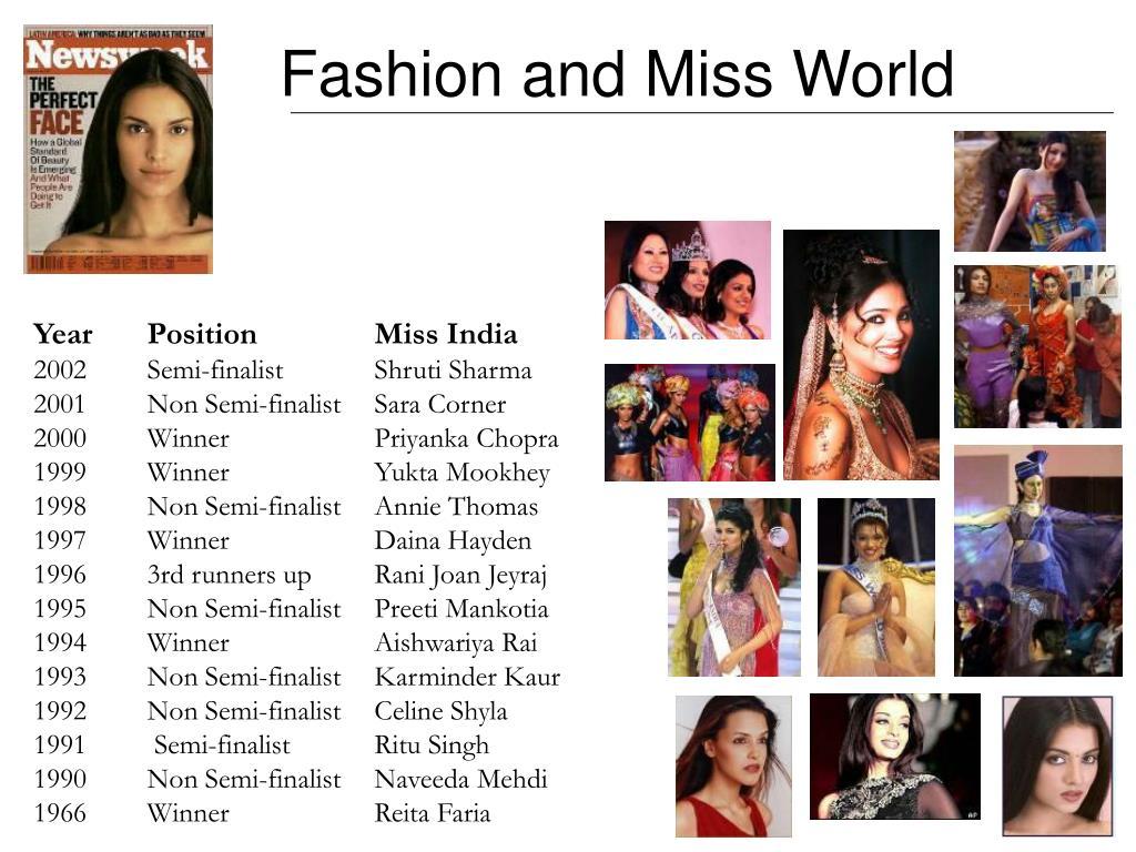 YearPositionMiss India