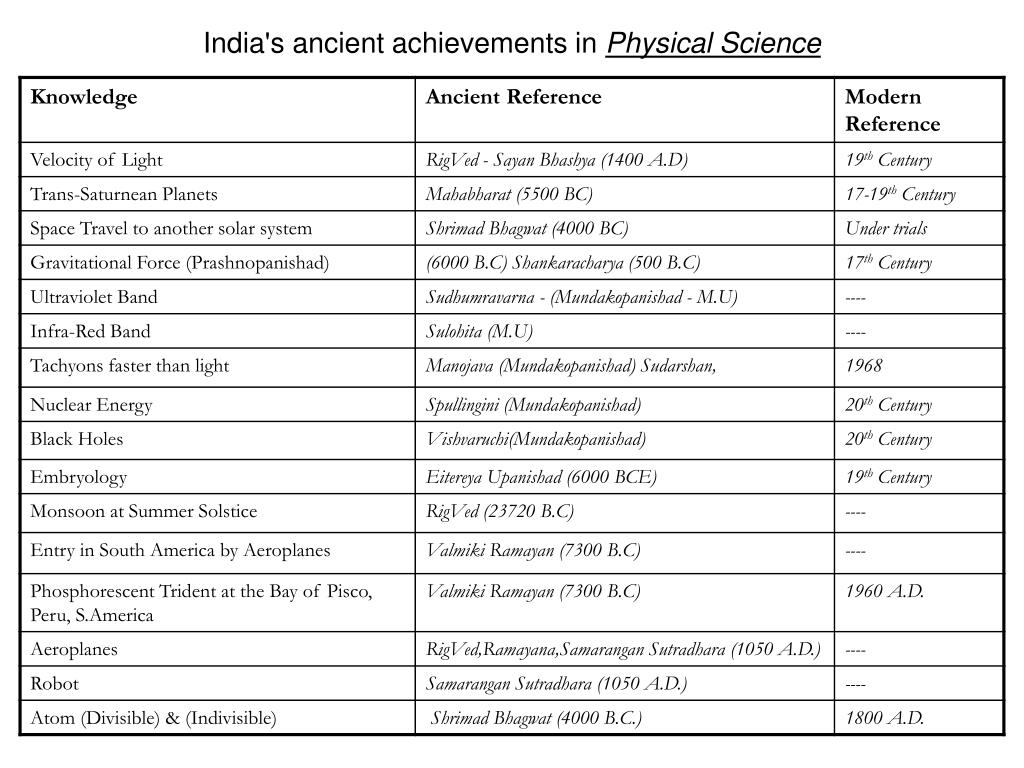 India's ancient achievements in