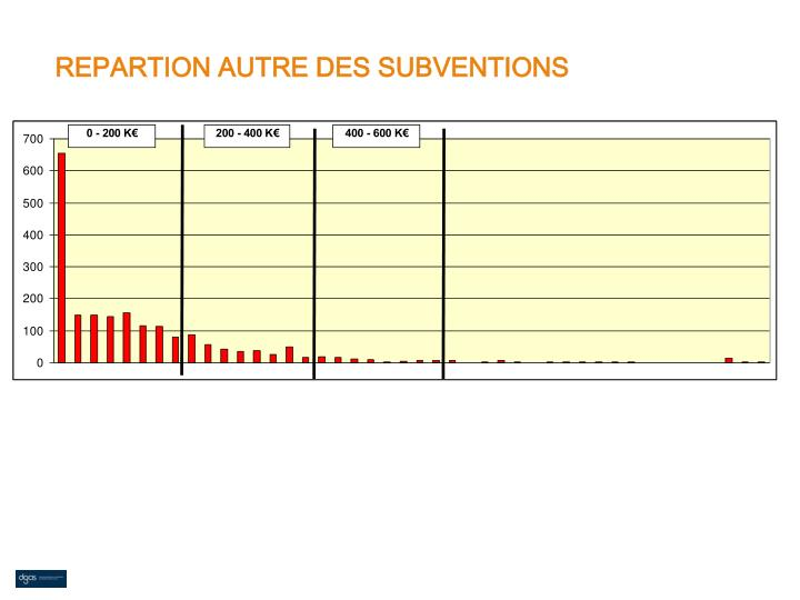 REPARTION AUTRE DES SUBVENTIONS