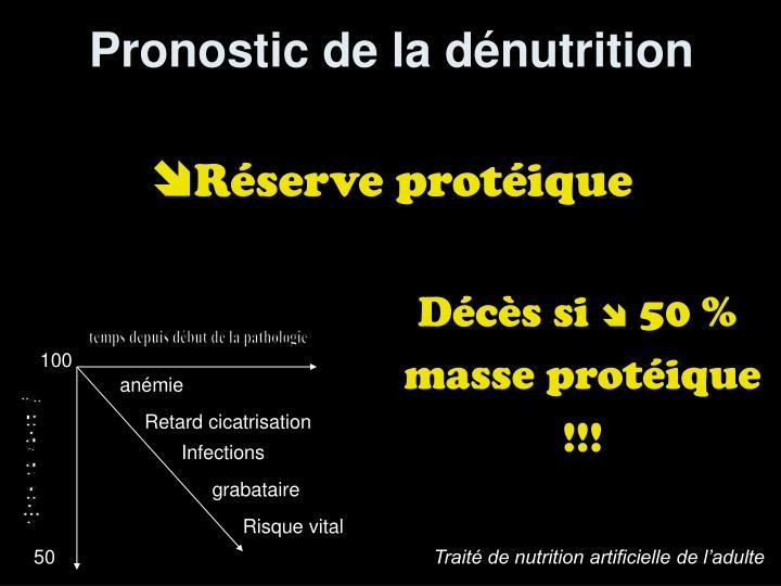 Pronostic de la dénutrition