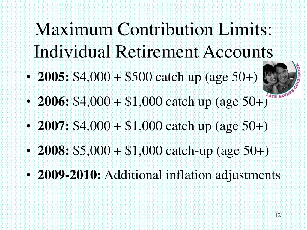 Maximum Contribution Limits: Individual Retirement Accounts