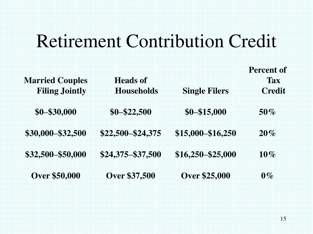Retirement Contribution Credit
