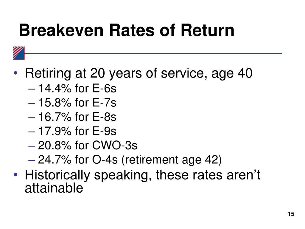 Breakeven Rates of Return