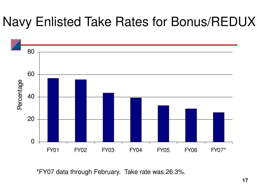 Navy Enlisted Take Rates for Bonus/REDUX