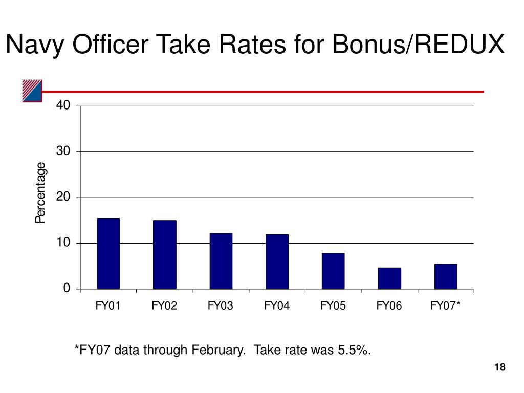 Navy Officer Take Rates for Bonus/REDUX