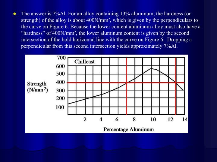The answer is 7%Al. For an alloy containing 13% aluminum, the hardness (or strength) of the alloy is about 400N/mm