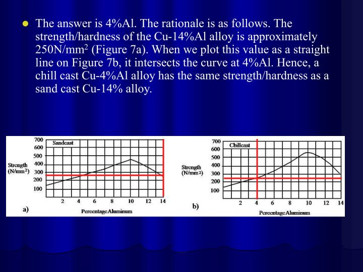 The answer is 4%Al. The rationale is as follows. The strength/hardness of the Cu-14%Al alloy is approximately 250N/mm