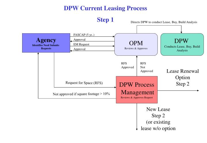 DPW Current Leasing Process