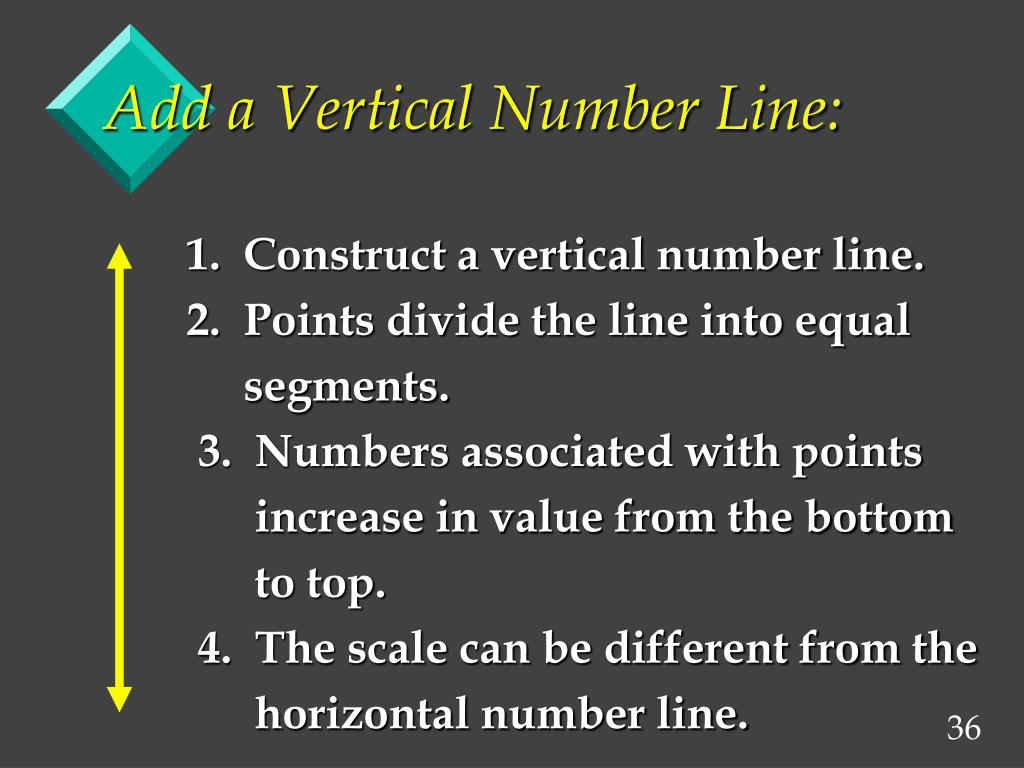 Add a Vertical Number Line: