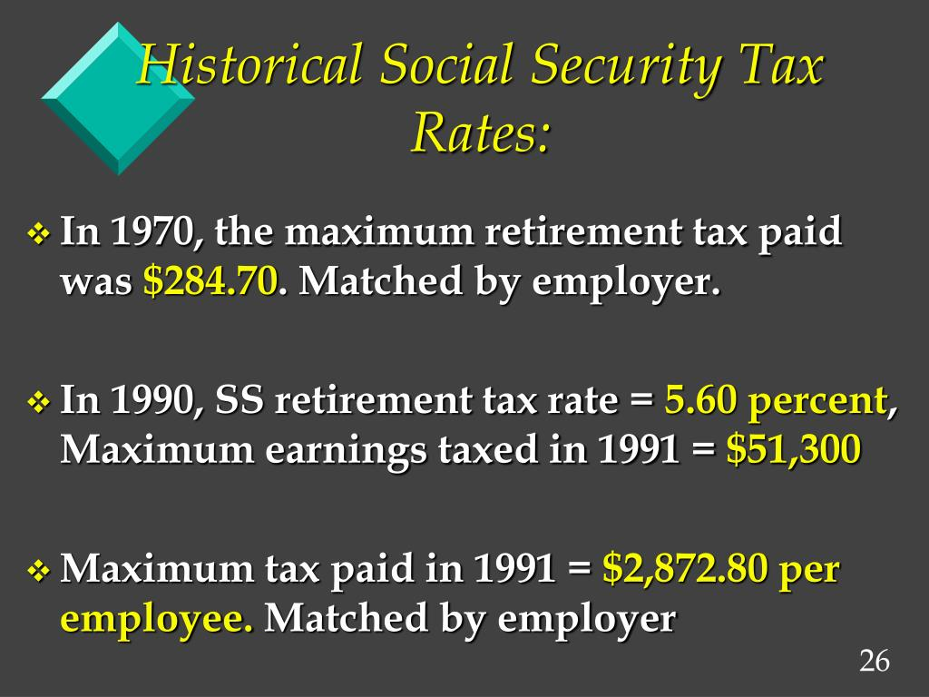 Historical Social Security Tax Rates: