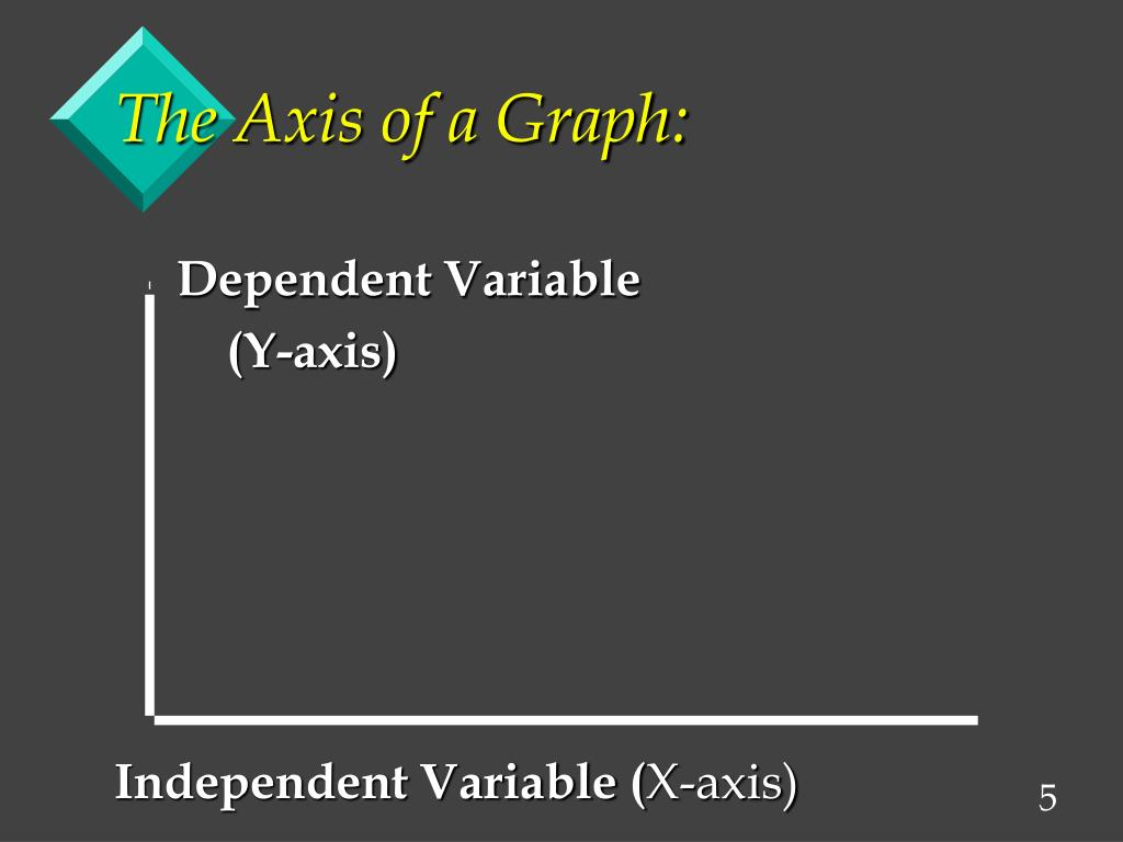 The Axis of a Graph: